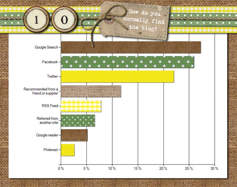 Boho Blog Readers Survey
